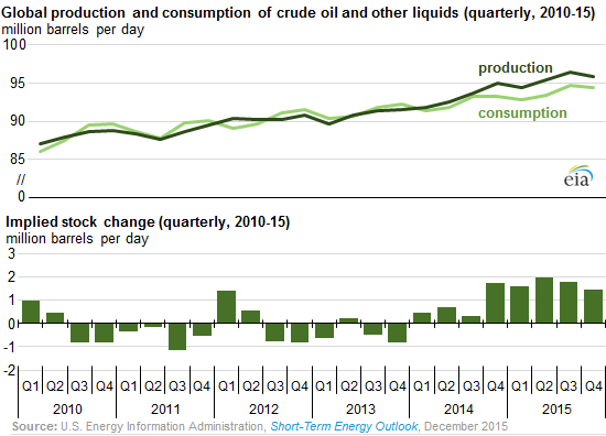 Global-crude-oil-production-consumption-stock-changes-2010_2015