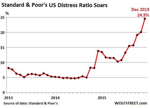 US-SP-Distress-ratio-2013-2015