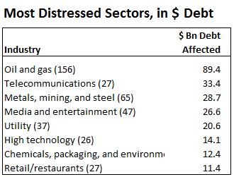 US-SP-Distressed-sectors-dollar-debt