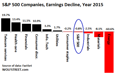 US-SP500-2015-Earnings-growth-by-sector