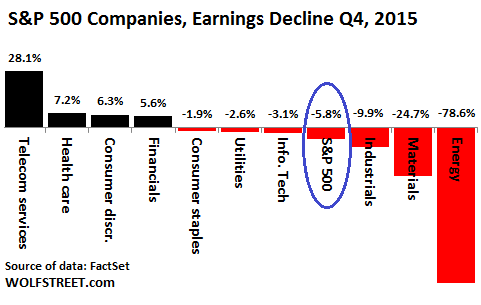 US-SP500-2015-Q4-Earnings-growth-by-sector