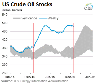 US-crude-stocks-2016-01-06