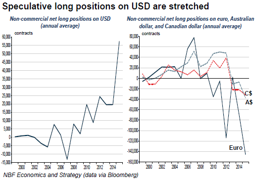 USD-long-positions-CAD-AUD-EUR-short-positions-2015
