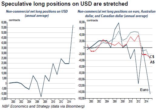 USD-long-positions-CAD-AUD-EUR-short-positions-2015