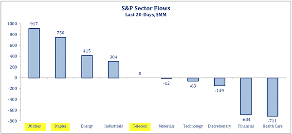 2016-02-27-Otterwood-SP500-sector-flows