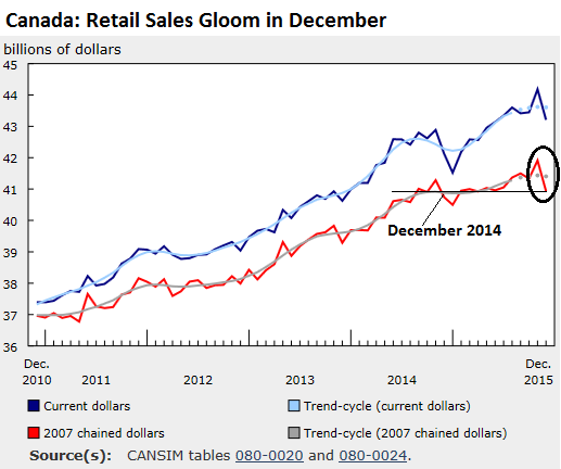 Canada-retail-sales-current-dollars-inflation-adjusted-2015-12