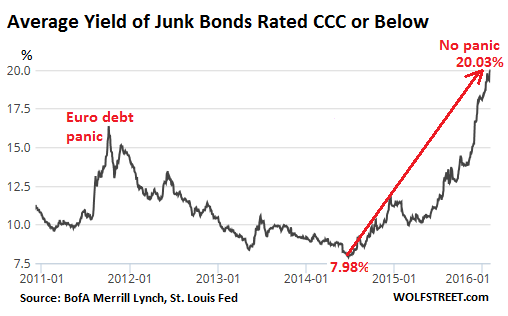 US-Junk-Bonds-CCC=2011_2016-02-04