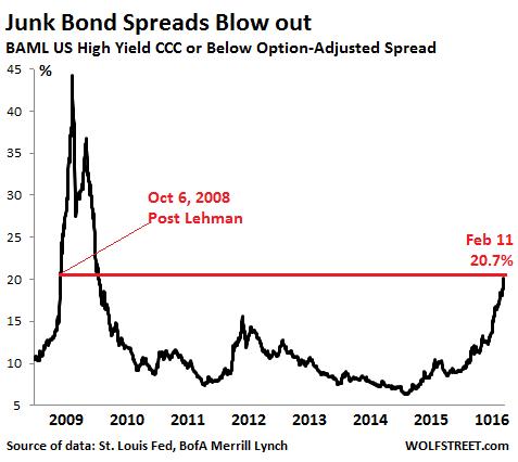 US-Junk-bond-spreads-CCC-2008_2016-02-11