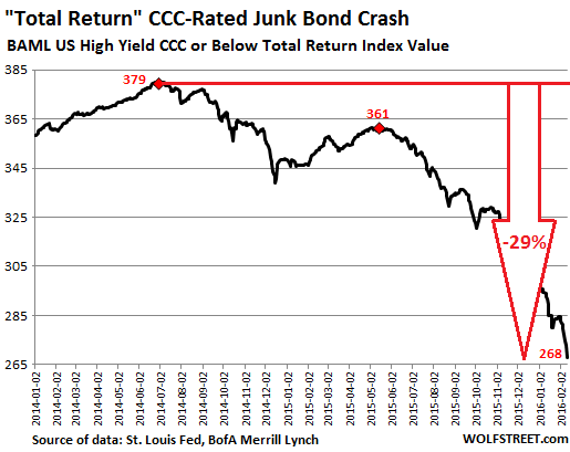 US-Junk-bonds-CCC-total-return-2014-2016_02_11