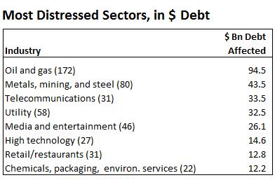US-SP-Distressed-sectors-dollar-debt-2016-02