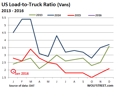US-Trucking-Load-to-Truck-ratio-2013_2016-01