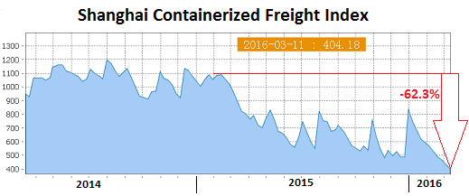 China-Shanghai-Containerized-Freight-index-2016-03-11