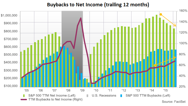 US-Buybacks-to-net-income-2016-03-ttm