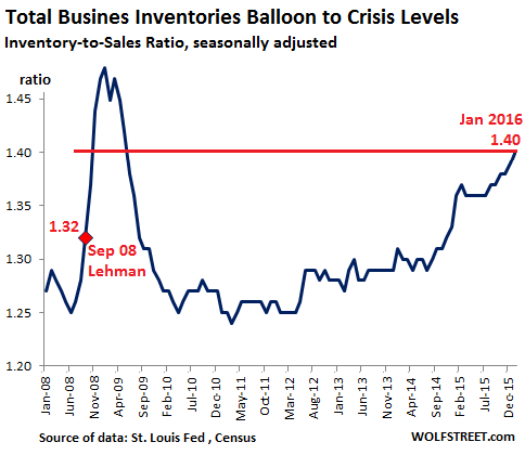 US-Inventory-Sales-ratio-2008-2016-01