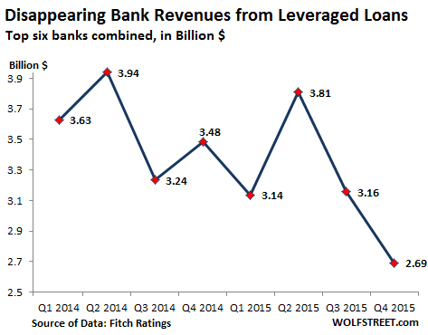US-Leveraged-loan-bank-revenues-2014-2015