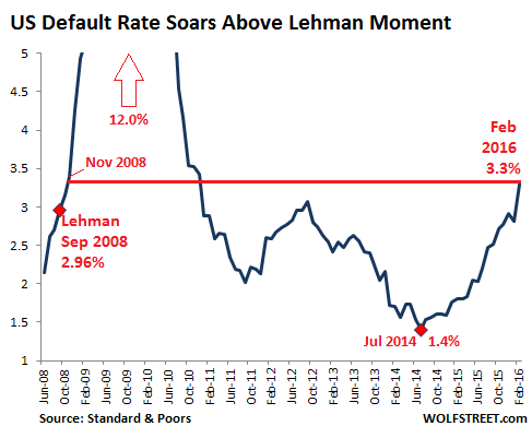 US-SP-Default-rate