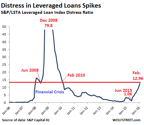 US-SP-Distressed-leveraged-loans=2006-2016-02