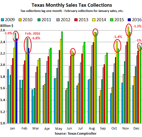 US-Texas-retail-sales-tax-collections-2016-02