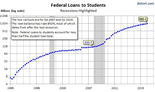 us-student-loans-1995-2016-q1-logscale