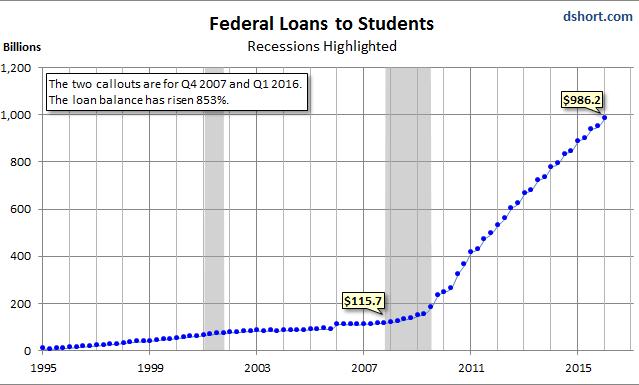us-student-loans-1995-2016-q1