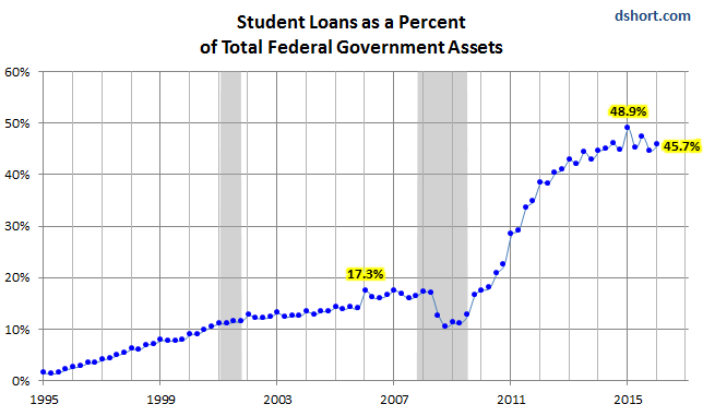 us-student-loans-government-total-financial-assets-1995-q1-2016