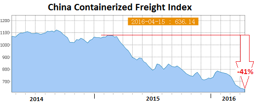China-Containerized-Freight-Index-2016-04-15