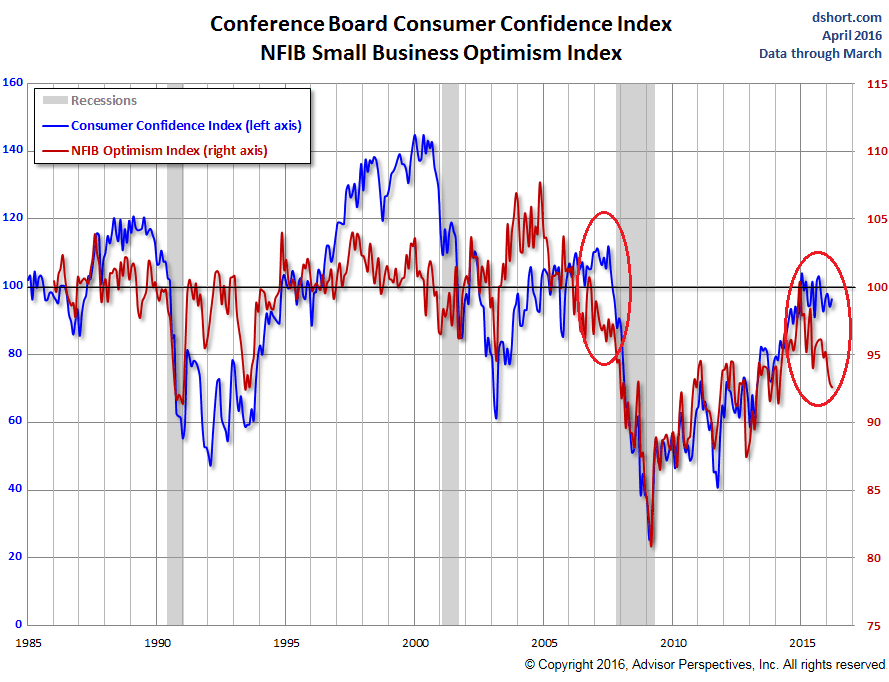 US-Consumer-v-Small-Business-confidence-2016-04