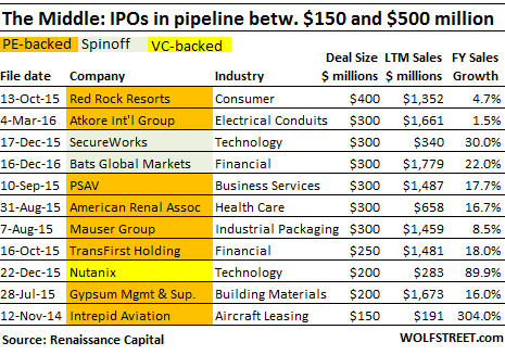 US-IPO-pipeline-150-500mm