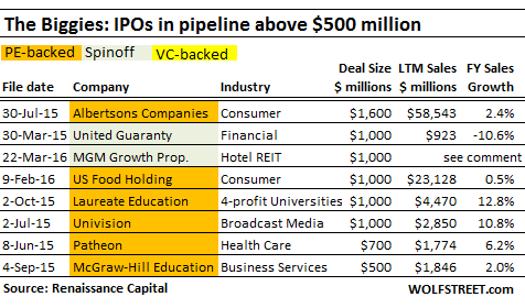 US-IPO-pipeline-above-500mm