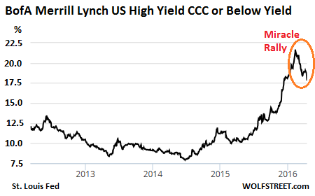 US-Junk-bond-yields-CCC-2012_2016-04-14