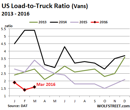 US-Trucking-Load-to-Truck-ratio-2013_2016-03