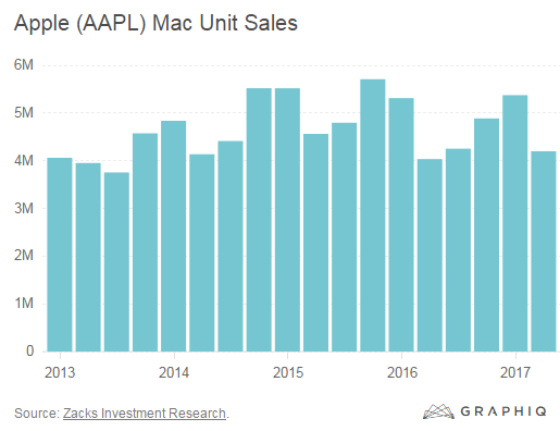 Apple's iPhone-iPad-Mac Fiasco in Charts | Wolf Street