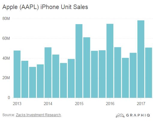 Apple's iPhone-iPad-Mac Fiasco in Charts | Wolf Street
