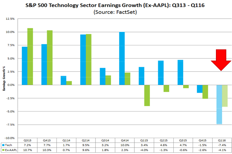 US-apple-v-tech-eps-growth
