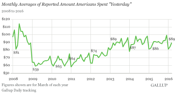 US-consumer-spending-Gallup-2008-2016-03-monthly