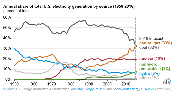 US-energy-mix-power-generation