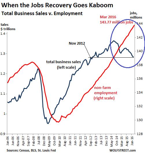 US-jobs-v-business-sales-2006=2016-03