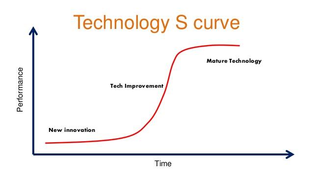 2016-05-25-macro-ops-tech-s-curve