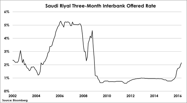 2016-05-27-otterwood-saudi-riyal-interbank-rate