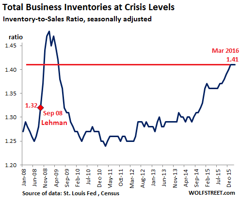 US-Inventory-Sales-ratio-2008=2016-03