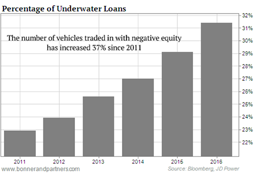 US-auto-loans-negative-equity-trade-ins-2011-2016