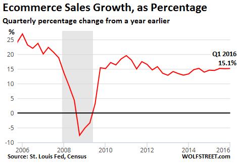 US-ecommerce-growth-yoy-2016-q1