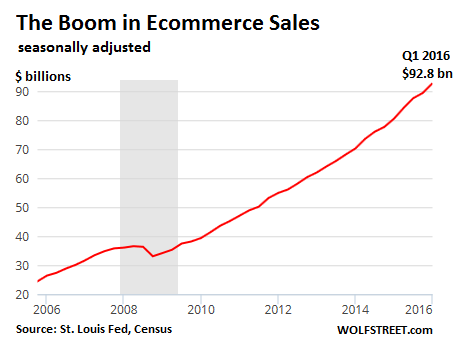 US-ecommerce-total-2006_2016-q1