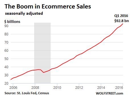 US-ecommerce-total-2006_2016-q1