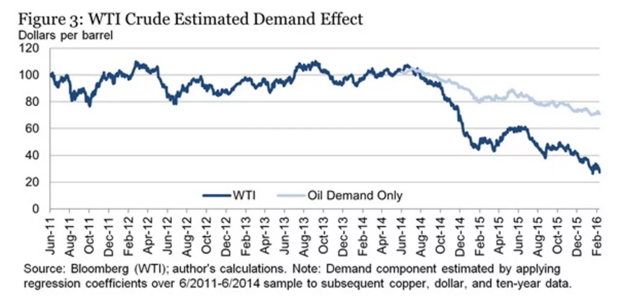 2016-06-03 AlexM-wti-usd-demand-effect