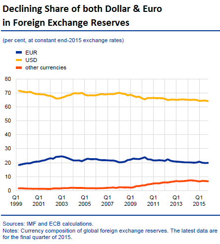 Global-USD_EUR-share-foreign-exchange-reserves