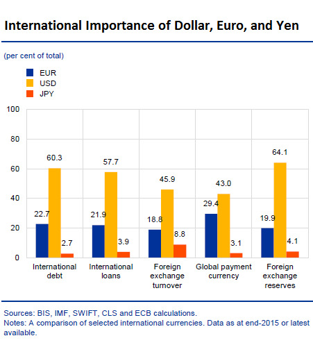 Global-usd-eur-jpy-international-importance