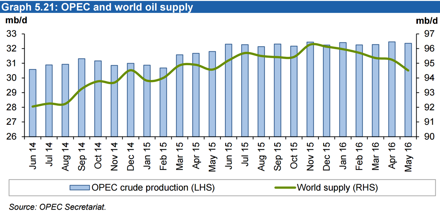OPEC-supply