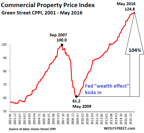 US-Commercial-Property-Index-GreenStreet-2016-05