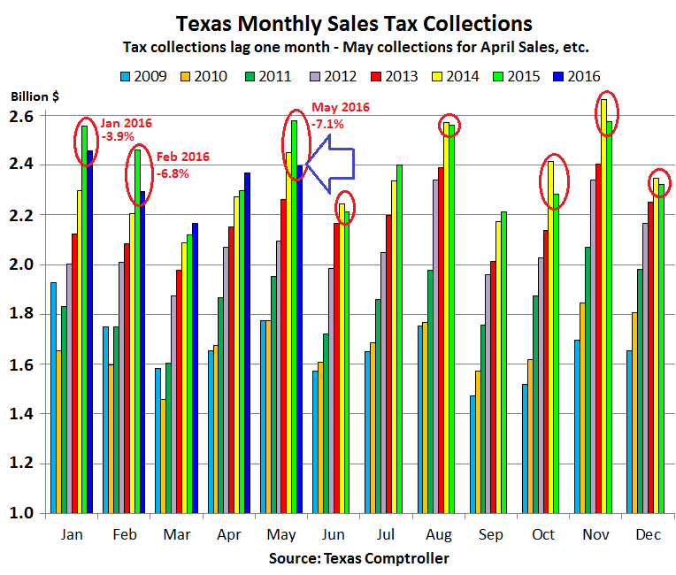 US-Texas-retail-sales-tax-collections-2016-05